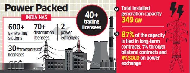 #CERC pushes for 100% #power sale in spot market  https://t.co/4lhXuBMXg0