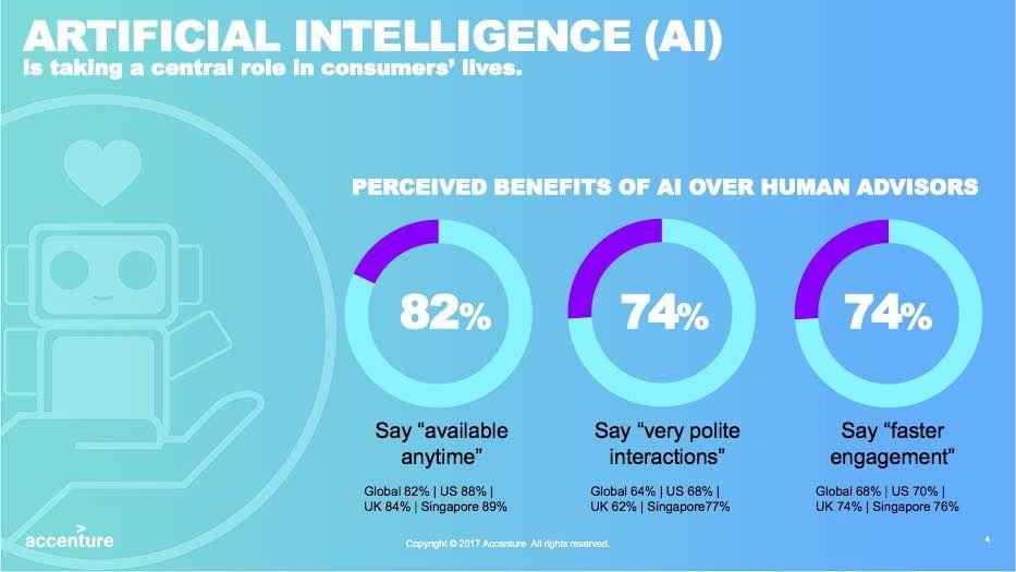 test Twitter Media - RT @grattonboy: How #AI engages consumers. #tech #technology #ArtificialIntelligence https://t.co/zpyBJoAUlp
