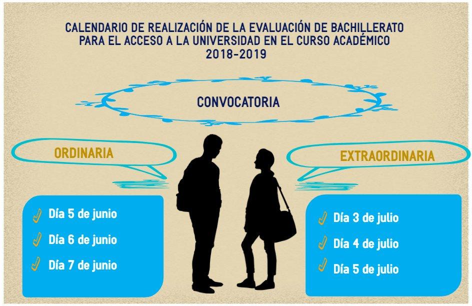 Calendario de realización de la EBAU 2019