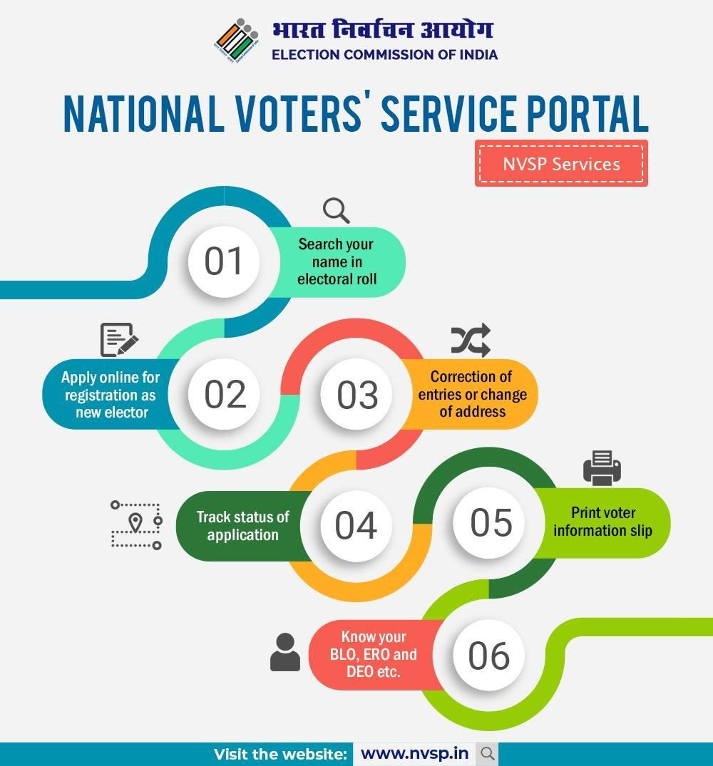 A voter can access many information through national voters service portal. #NVSP
