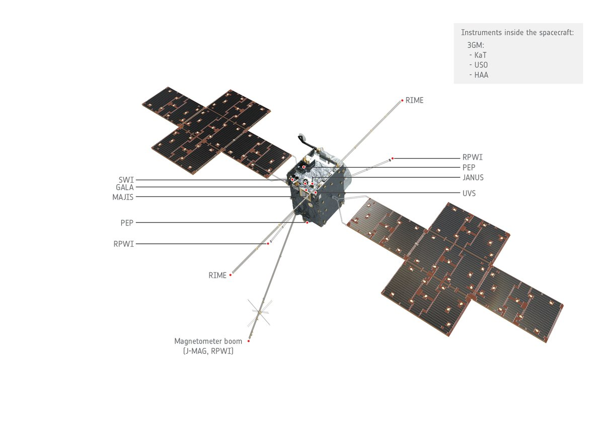 Juice will carry the most powerful remote sensing, geophysical, and in situ payload complement ever flown to the outer Solar System #ScienceAtESA 📷esa.int/spaceinimages/…