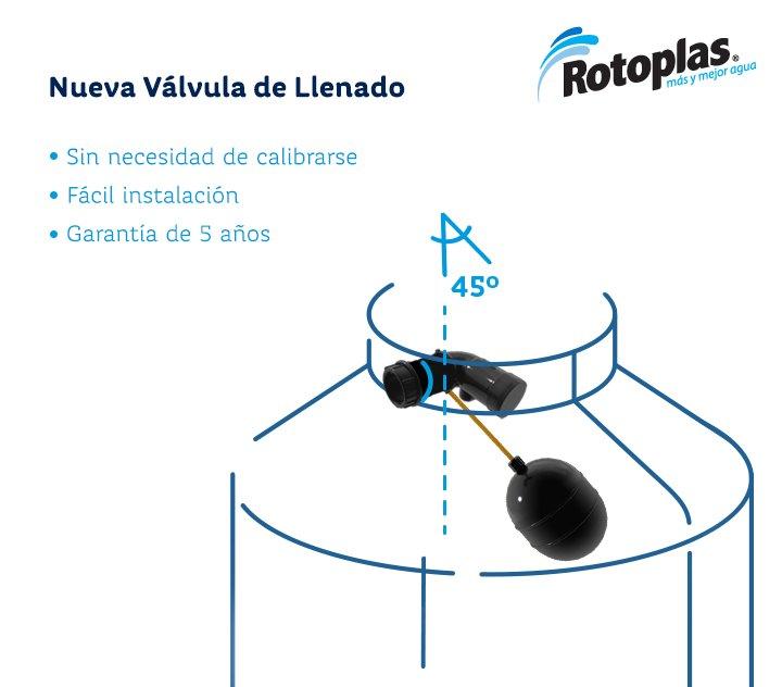 Rotoplas pdf catalogo