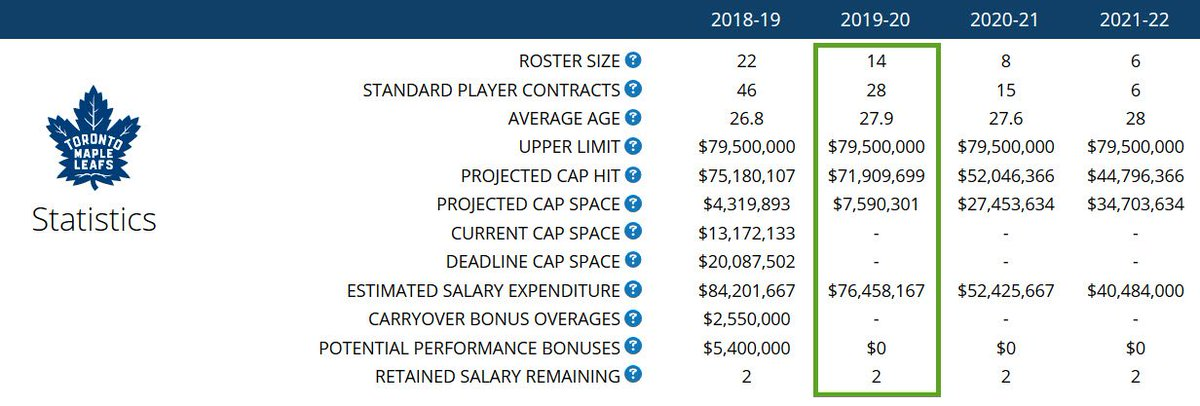 ... season with 14 of the current 22 man active roster (8F 5D 1G) under  contract. https   www.capfriendly.com teams mapleleafs  …pic.twitter.com sfwZfSBK6m 5a094dbadf0