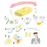 これは簡単!朝にパンもご飯もない時は...「ブリトー」を作ってみませんか!