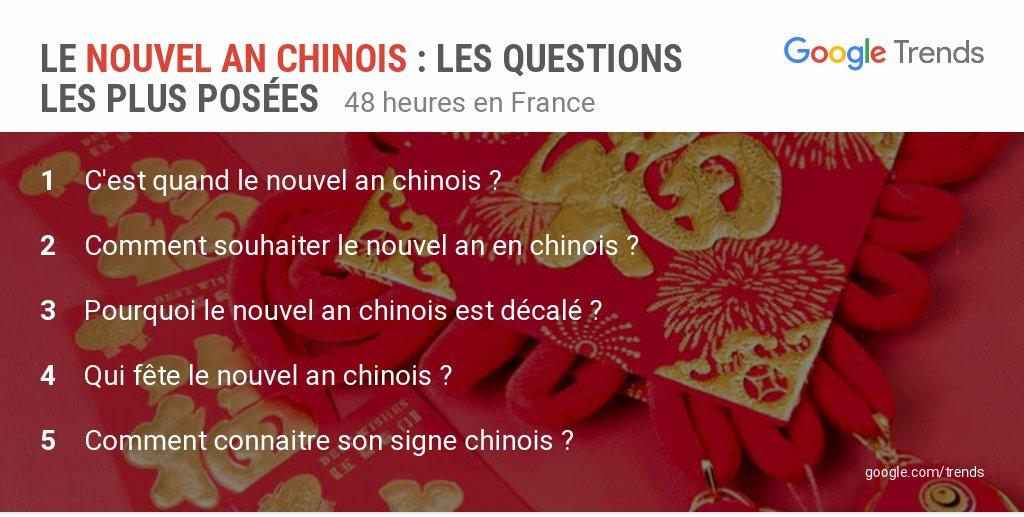 'Comment connaitre son signe chinois ?' est une des questions les plus posées sur le nouvel an chinois en France.  #LunarNewYear #SpringFestival2019  #ChineseNewYear