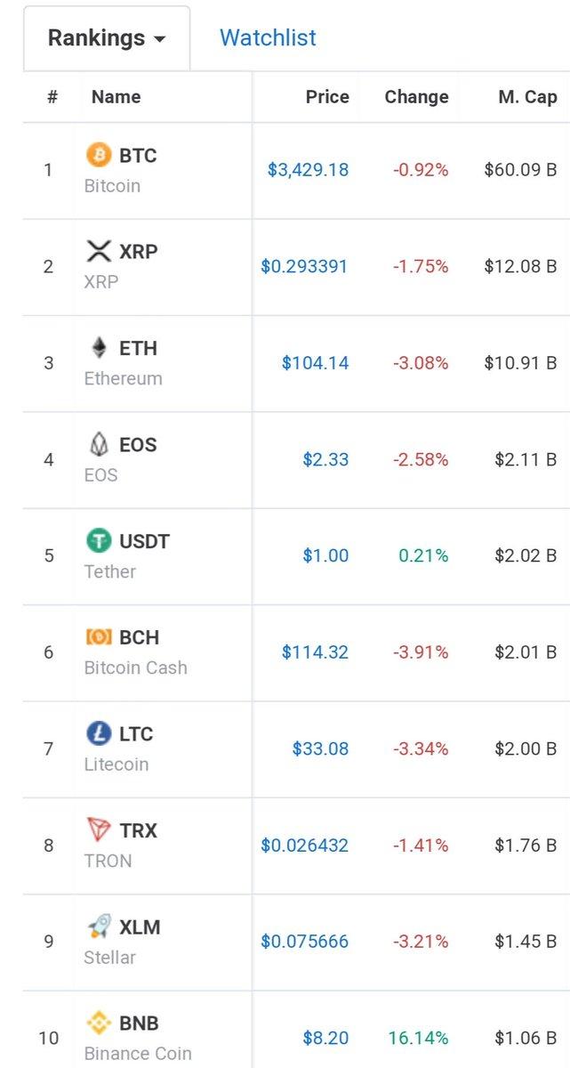 top 10 market cap cryptocurrency