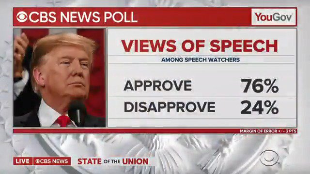 CBS NEWS POLL: 76 percent of viewers approved of what they heard in Pres. Trump's #SOTU speech; 72 percent said they approved of Pres. Trump's ideas for immigration.