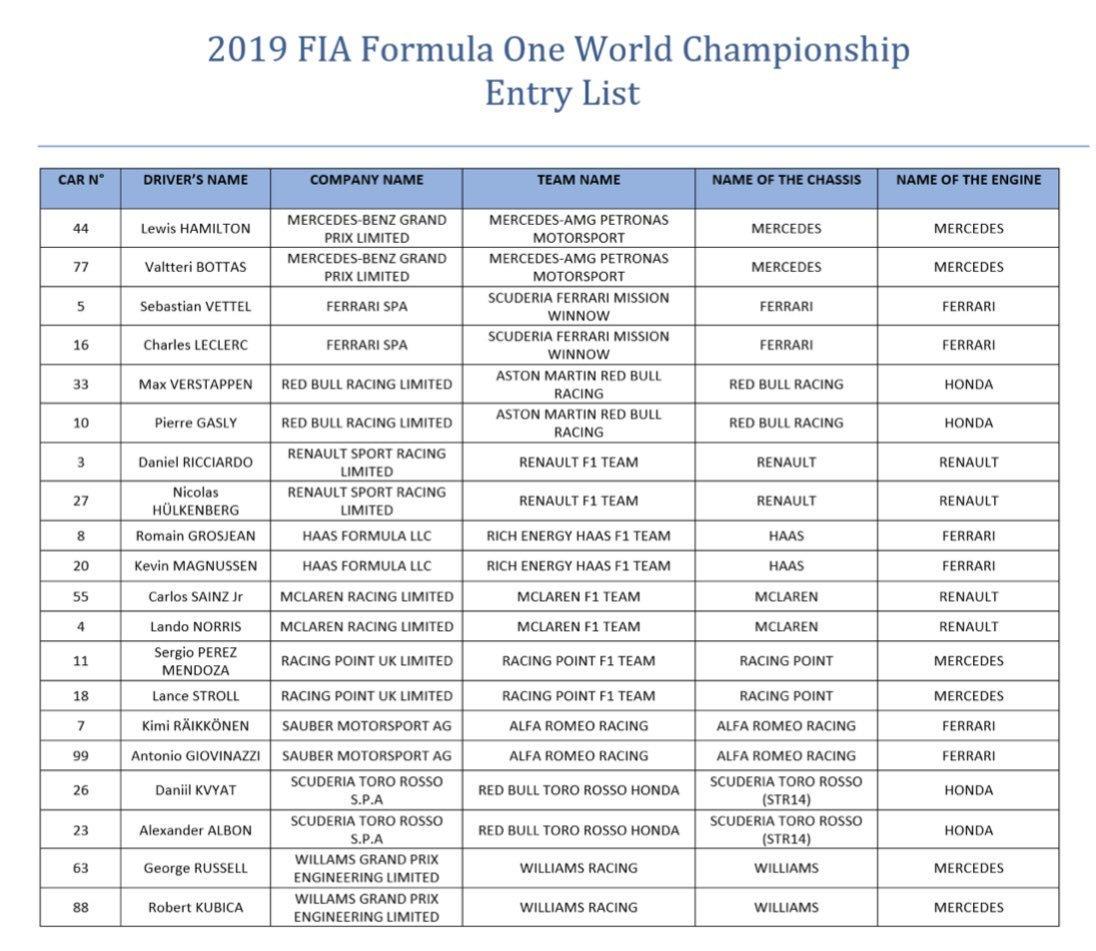 Lista de participantes en el Campeonato Mundial de la 'F1' 2.019 acreditada por 'FIA'