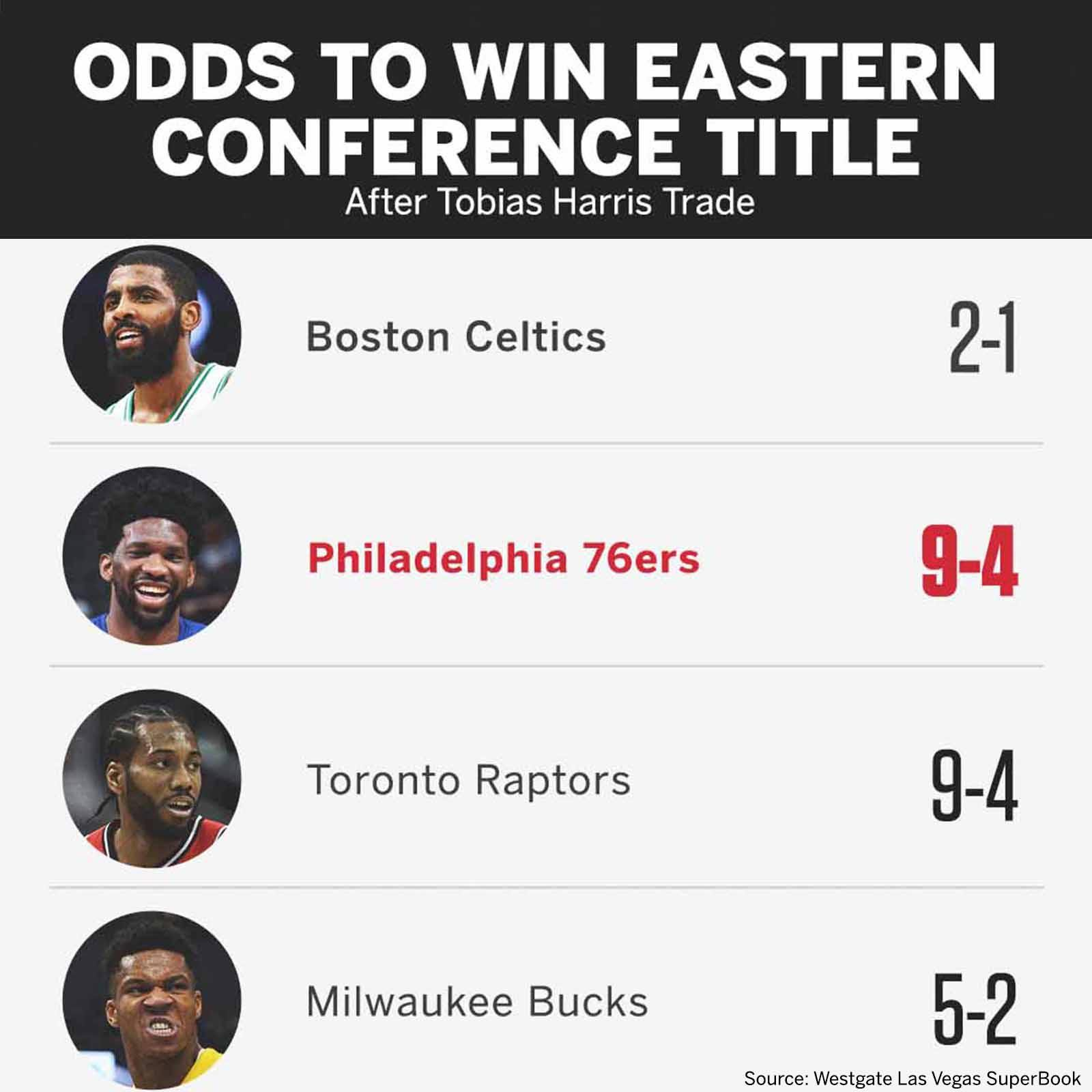 After the Tobias Harris trade, the @sixers' odds to win the East doubled �� https://t.co/wvec636L7k