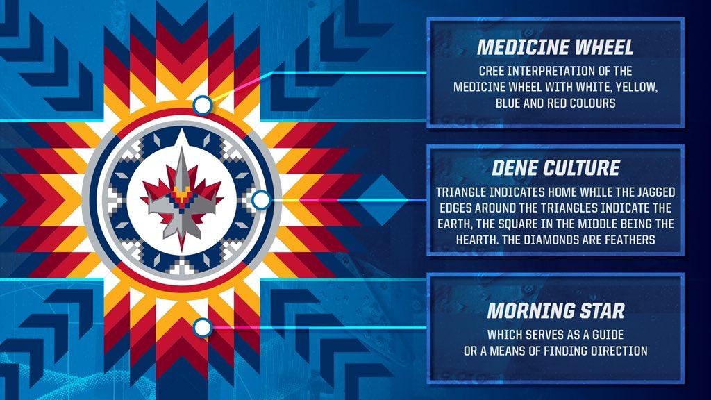 Winnipeg Jets On Twitter True North Sports Entertainment Announce 2 Hockey Games That Celebrate Indigenous Culture In Manitoba Nhljets Wasac Winnipeg Aboriginal Sport Achievement Centre Night On February 16 Manitobamoose Follow