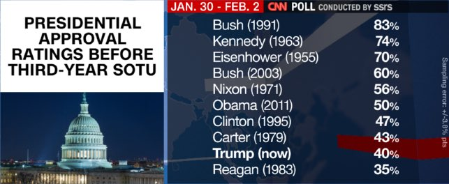 Just before his SOTU address, @realDonaldTrump had a 40% approval rating. At this stage in his presidency, Ronald Reagan had 35% approval but within 2 years was easily re-elected winning 49 states & 525 Electoral votes. George H.W. Bush was at 83% but then lost to Bill Clinton.