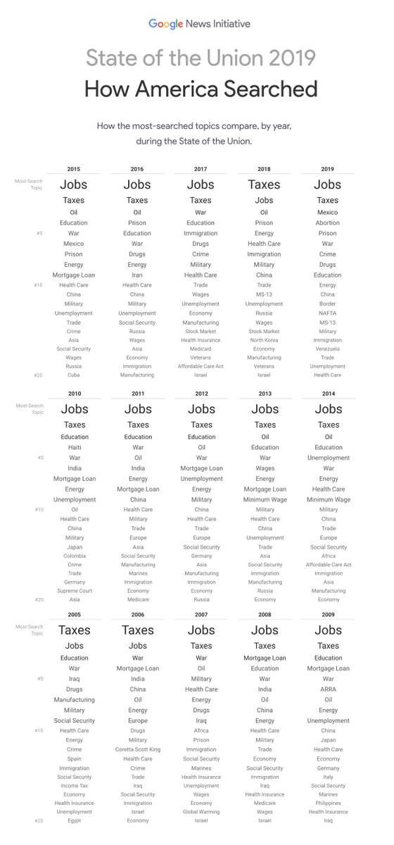 What are the top issues in search around #SOTU? Every speech since 2004 visualized. https://t.co/V9bKt3SOmT   #dataviz
