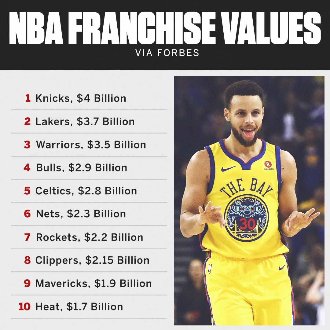 Just a reminder that the Warriors' owners bought the team in 2010 for $450 million �� https://t.co/HjeW2lTk0O