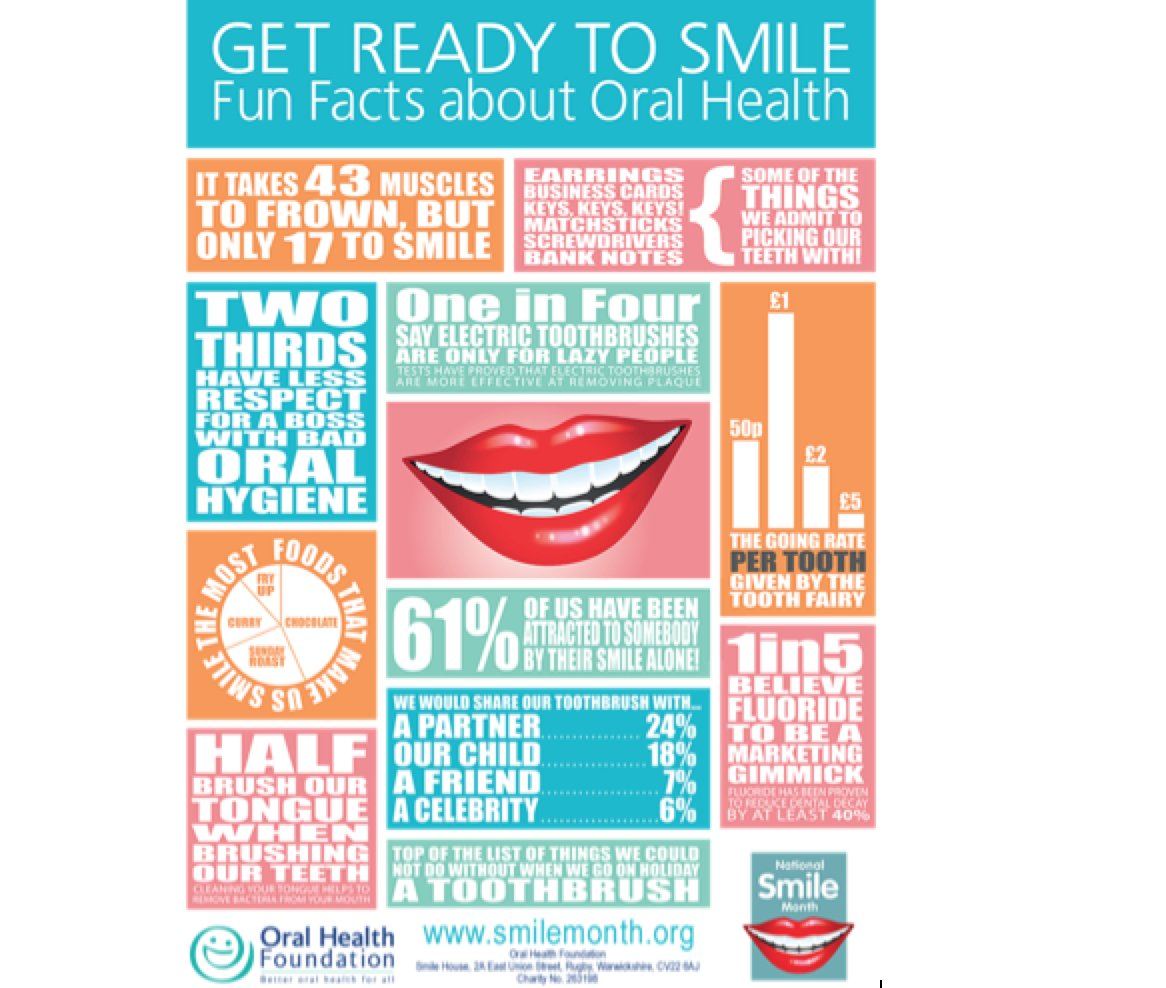 Fun dental facts! #oralhealth #miamidentists #oralhygiene