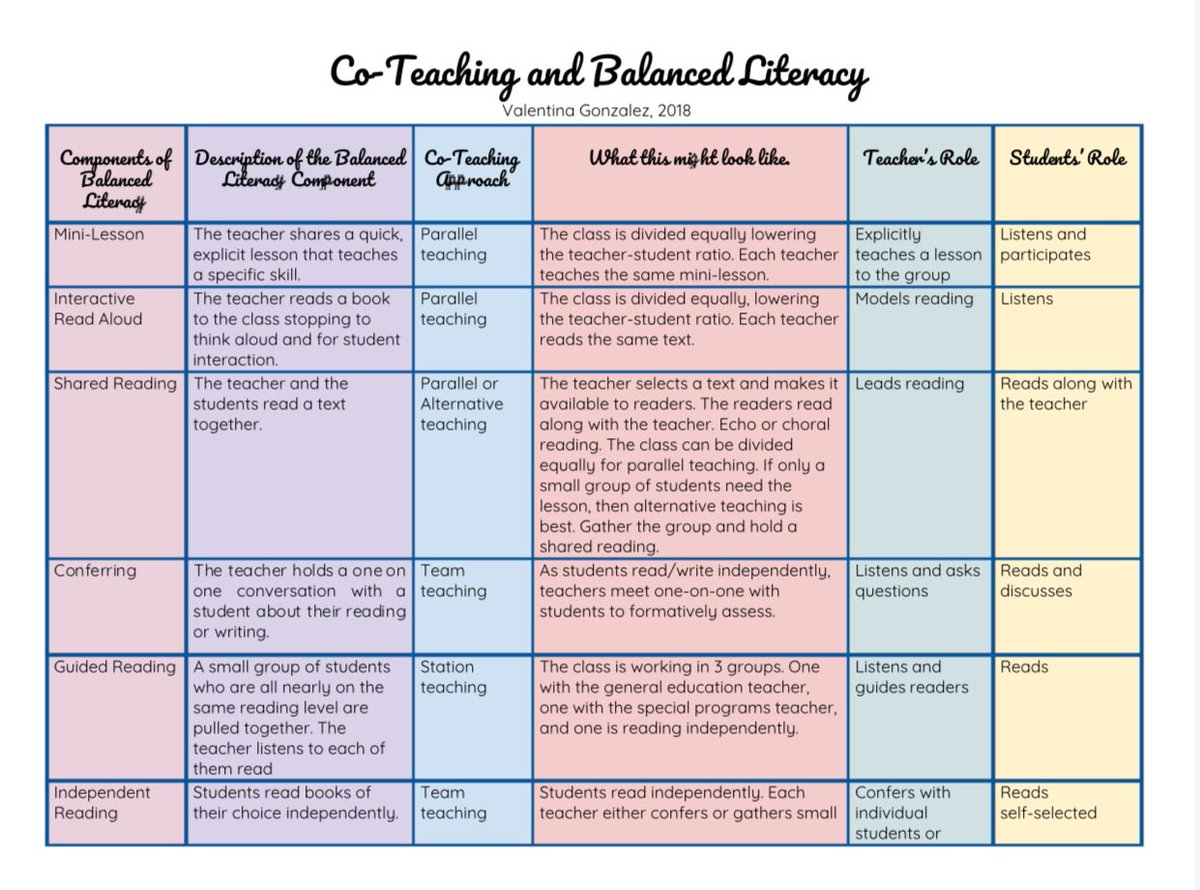 Here's the link to the article that goes with this graphic. It includes a useful chart that you can download …https://elementaryenglishlanguagelearners.weebly.com/blog/coteaching-and-balanced-literacy…