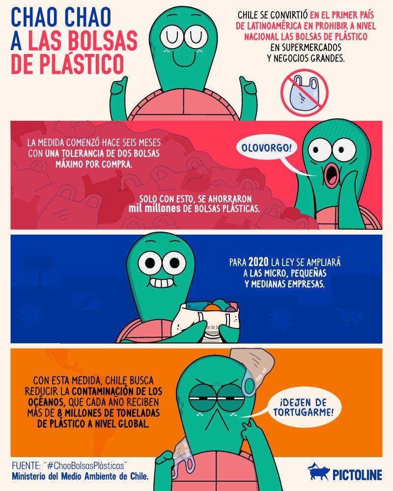 ¡Chao, plástico! Chile se convierte en el primer país de Latinoamérica en prohibir las bolsas de plástico a nivel nacional 🇨🇱👏
