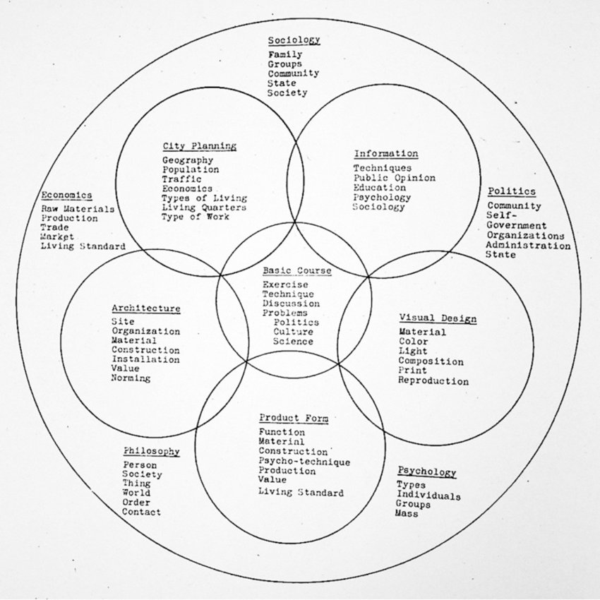 Alice Rawsthorn On Twitter Design In Circles