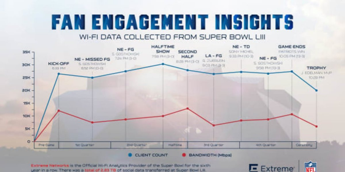 When did network usage peak at #SBLlll? What was the most used social app &amp; which social app consumed the most bandwidth? Find out in @ExtremeNetworks &#39;Top #WiFi Moments from Super Bowl LIII&#39; infographics. @NFL #SuperBowl #EXTR #extr  https:// soch.us/2IuSg8C  &nbsp;  <br>http://pic.twitter.com/iwyITWHDZL