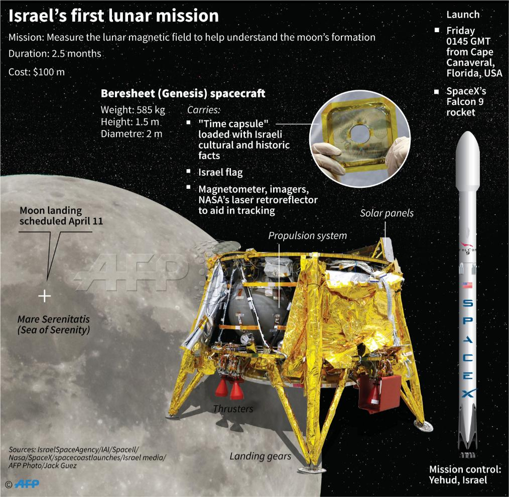 #UPDATE  Israel's first Moon mission blasts off from Florida https://t.co/N4kkPE3XsX  @AFPgraphics