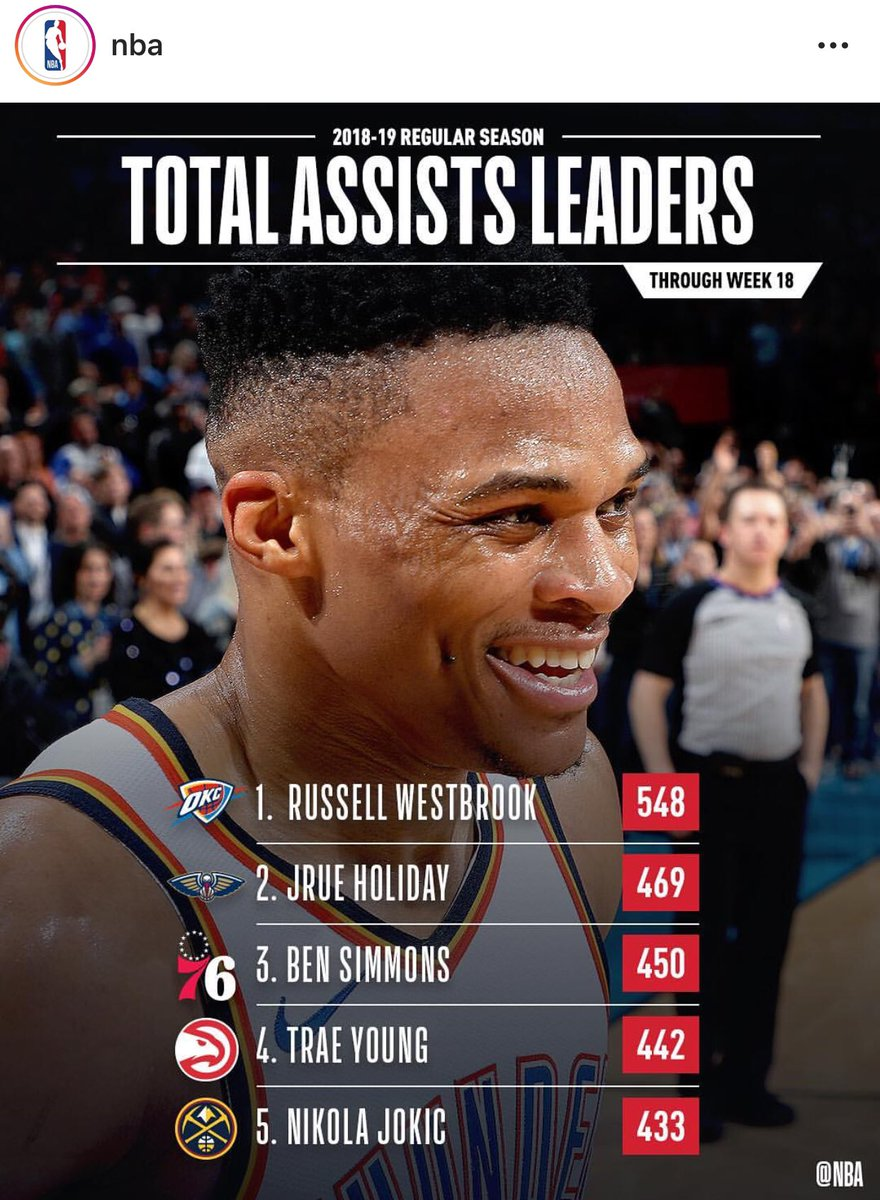 I love when people say #RussellWestbrook is a selfish ball player.  Courtesy of @NBA on #IG. #NBA