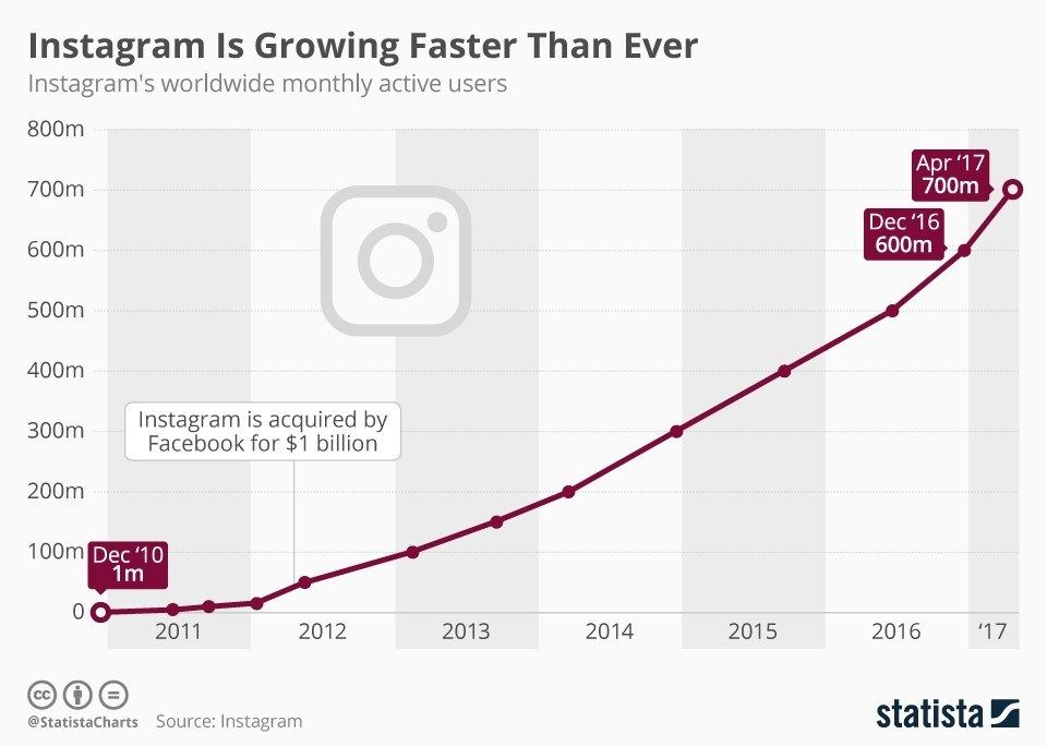 Graph showing the growth of Instagram from 1 million in Dec 2010 to 700 million in April 2017.
