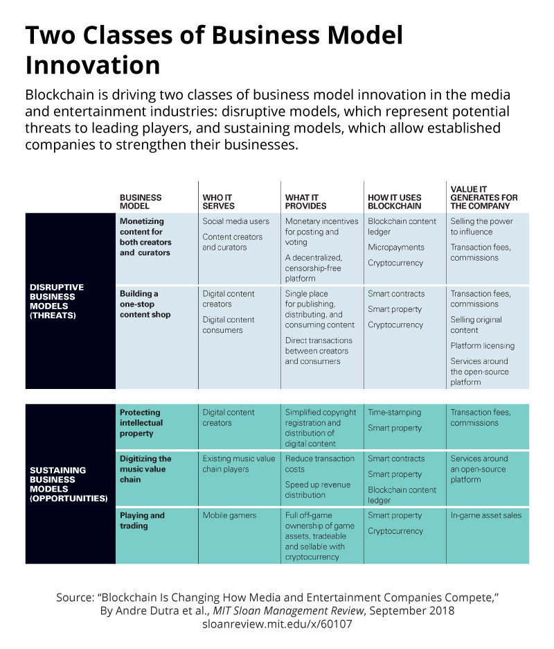Handy Guide to Two Classes of Business Model Innovation  ➔ https://t.co/7jLS1MaOtI  #Blockchain