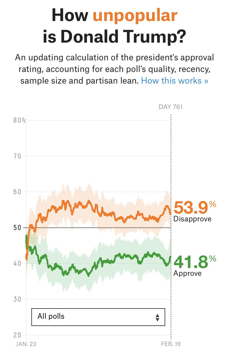 Caving on the wall was a good move for Trump and is helping his approval ratings recover somewhat from the shutdown.