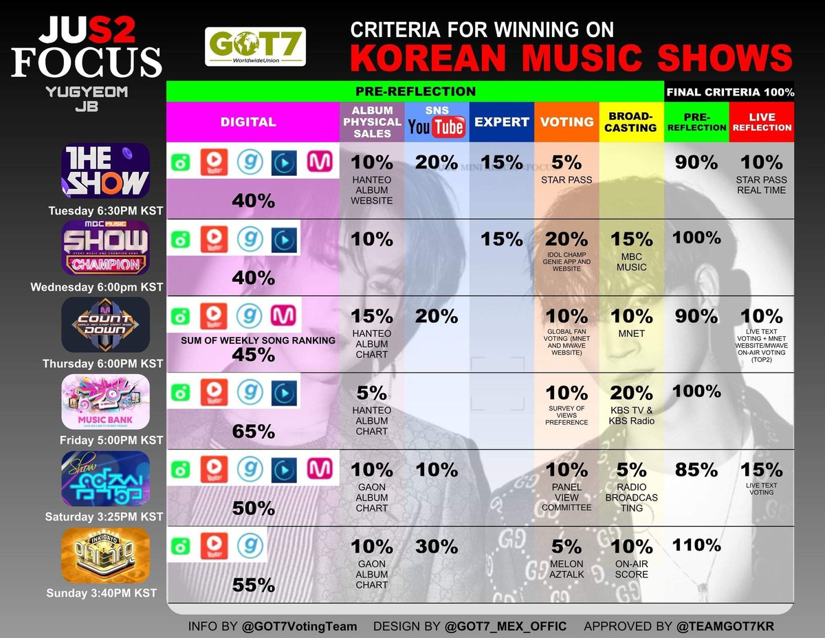 Criteria for winning Korean music shows  Please prioritize digital streaming (melon, genie, etc) as it has the highest weightage for all shows.  Let&#39;s get more wins for #JUS2_FOCUS this comeback! Ahgases fighting  #GOT7 #갓세븐 @GOT7Official<br>http://pic.twitter.com/0uRiDiKbaw