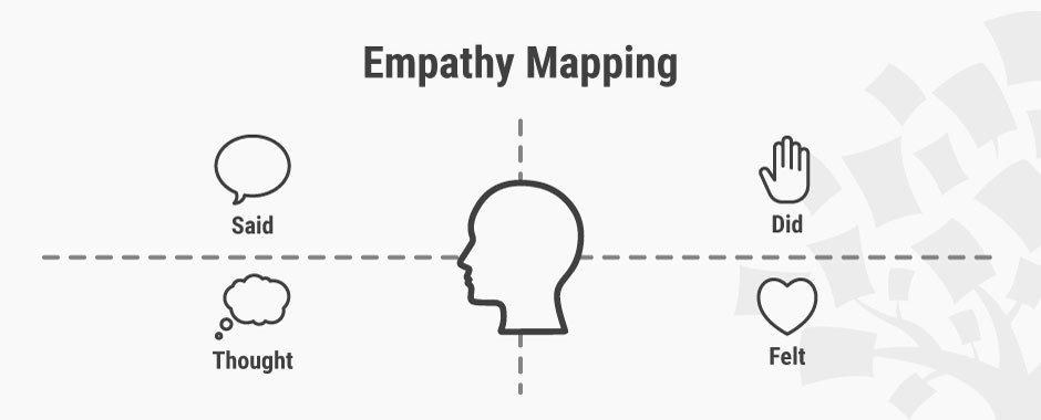 Mapa de empatía: qué es y cómo usarlo  http://ow.ly/kO2M30nDjCH by @interacting #Emprendimiento #Marketing #innovación
