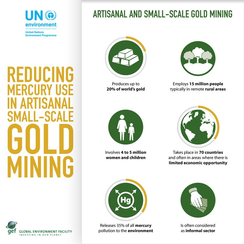 The artisanal and small-scale gold mining sector releases as much as 1,000 tonnes of mercury, almost 40% of the global total, into the atmosphere every year. Action to protect health and livelihoods ▶️ https://t.co/aVfRhQjP2O  #GEFGold