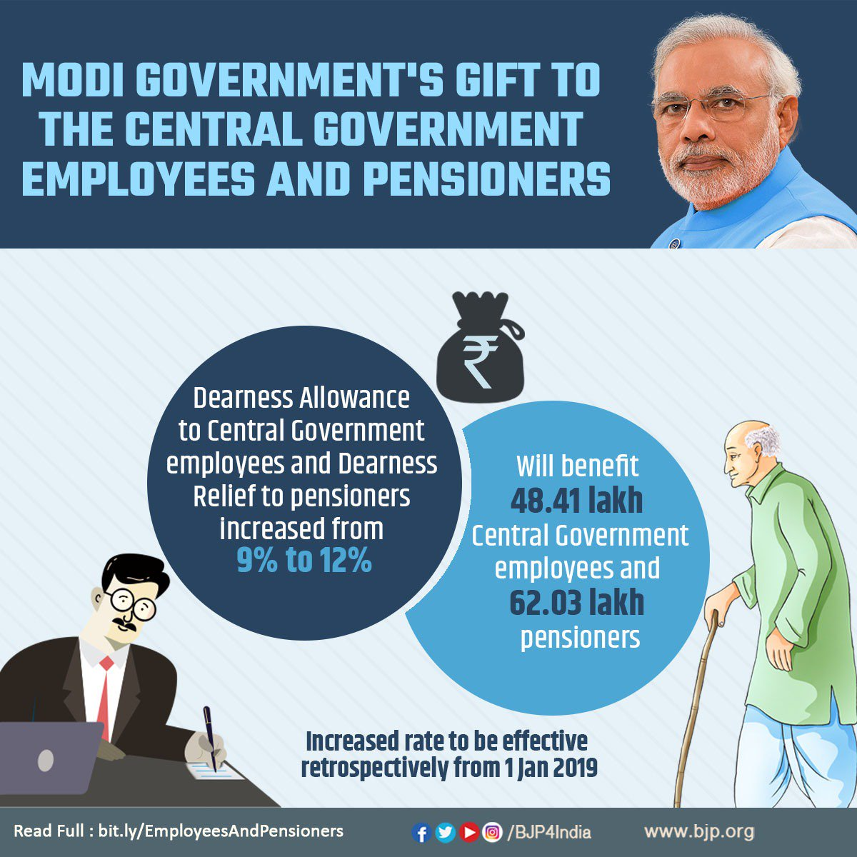 Modi govt's gift to the central government employees & pensioners : Dearness Allowance (DA) to central govt employees and Dearness Relief (DR) to pensioners have been increased from 9% to 12% that will benefit 48.41 lakh employees and 62.03 lakh pensioners.