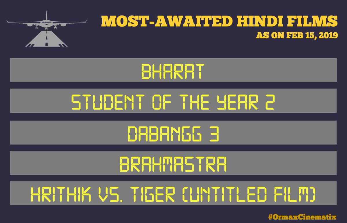 Top 5 most-awaited Hindi films (main trailer not released yet) as on Feb 15, 2019 #OrmaxCinematix