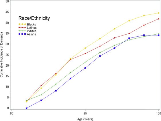 Incidence of dementia after age 90 in a multiracial cohort http://dlvr.it/QzHHtp