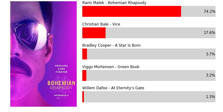 .@ItsRamiMalek (@BoRhapMovie) is the mathematical favorite to take Best Actor thanks to Golden Globe, SAG, and BAFTA wins.  http:// thr.cm/KzQAUe  &nbsp;  <br>http://pic.twitter.com/xdGMeIB3du