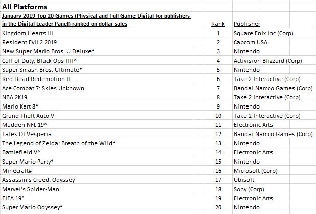 "Best Selling Games 2019 Uživatel Mat Piscatella na Twitteru: ""US NPD SW   The top 20 best"