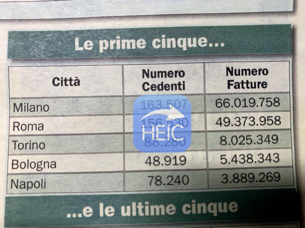 Ok, a Milano si realizza 10% PIL ITA ed entro 60km 25% dell'export ITA, ma che su 217 mln di fatture elettroniche processate in 48 gg quelle milanesi siano un multiplo >18 di quelle napoletane forse dovrebbe far riflettere sui miracoli antievasione attesi eh. E dico 'forse'..