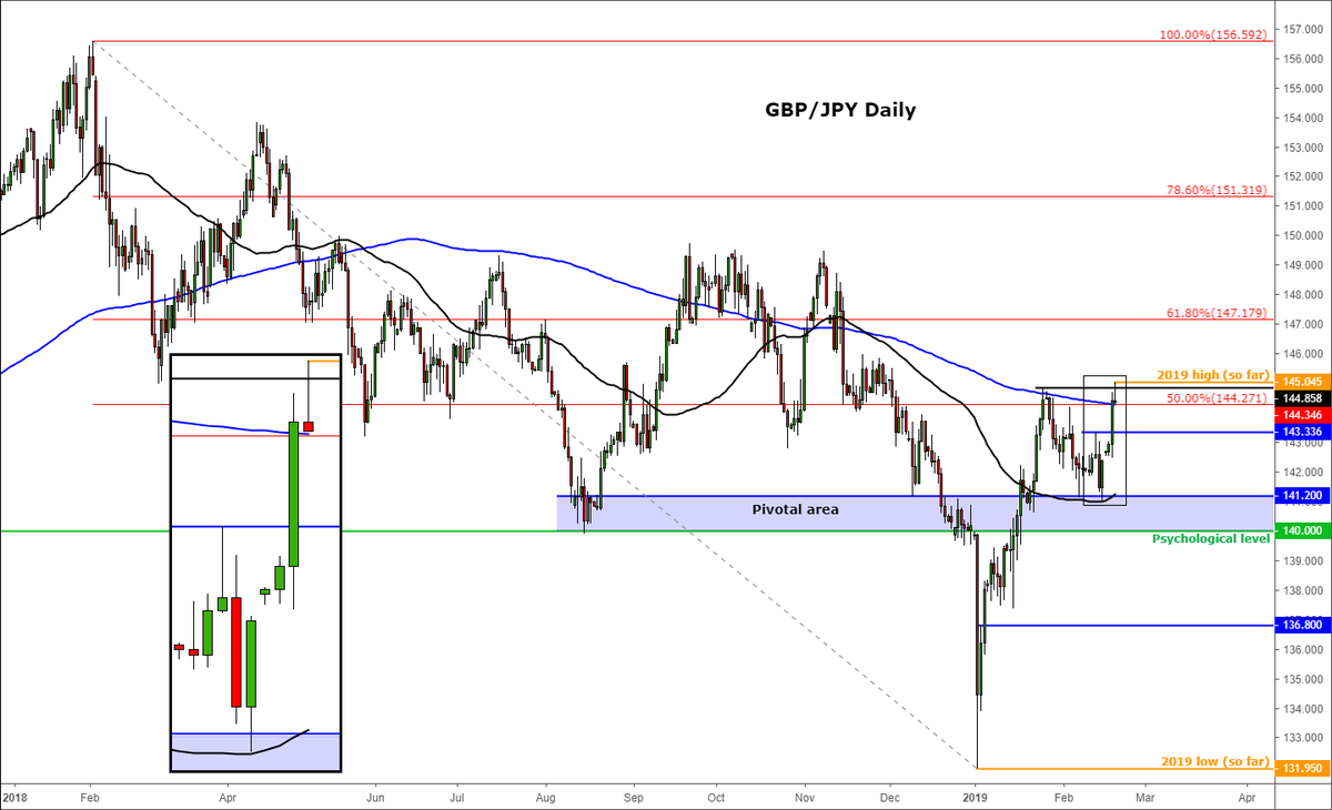 #Brexit Update: Resignation Talk of Tory MPs Halts GBP Rally https://t.co/ag5ZMyMqbc ^FR #FX #GBPJPY