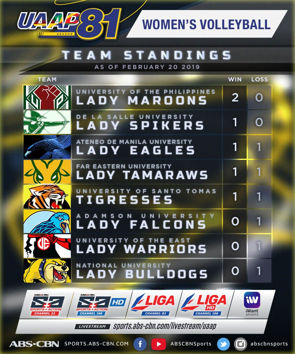 Here's a look at the updated women's #UAAPSeason81Volleyball standings as of February 20! 📊