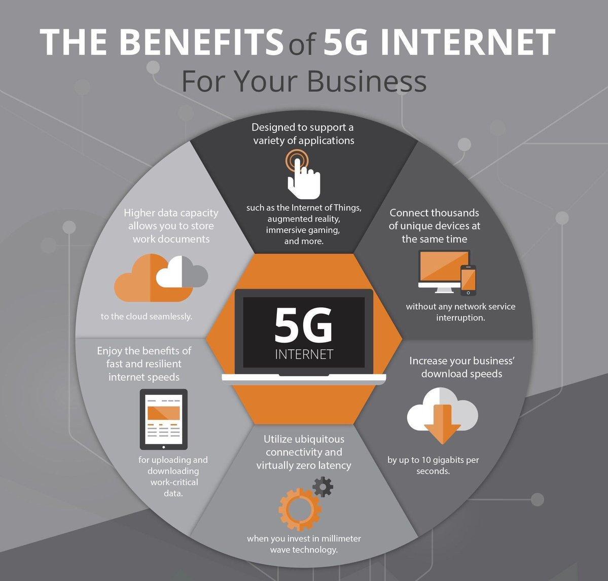 What are the #business benefits of #5G?  #CyberSecurity #infosec #mobile #Wearables #SmartCity #BigData #IoT #IIoT #smartgrids #fintech #autonomousCar   Cc  @jblefevre60 @Paula_Piccard @Ronald_vanLoon @mvollmer1 @TamaraMcCleary @kashthefuturist @TheFuturist007  MT @Fisher85M
