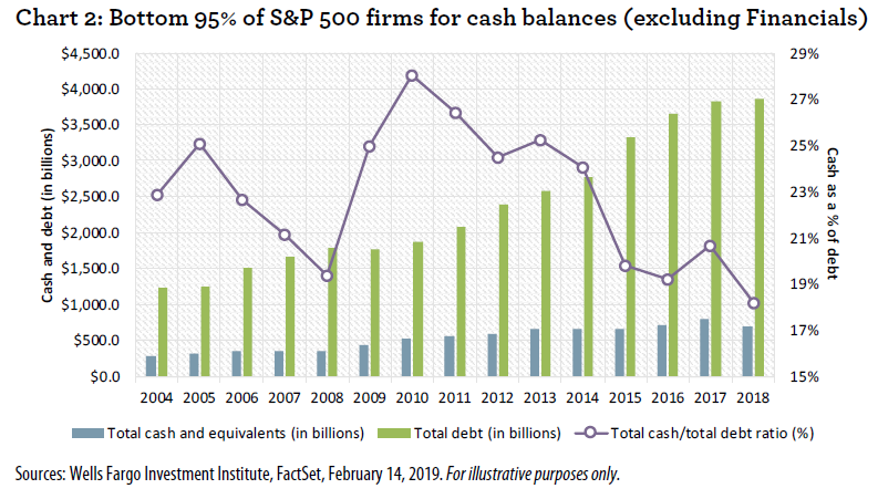 The Next Financial Crisis In Plain Sight: S&P 500 Debt Has More Than Tripled In Last 14 Years
