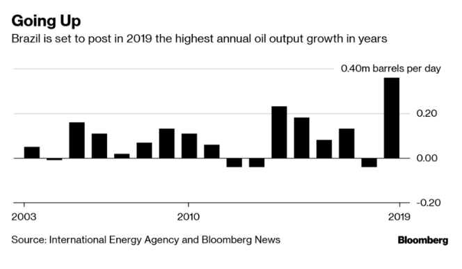 Brazil may be OPEC's next oil headache for 2019 bloomberg.com/news/articles/…