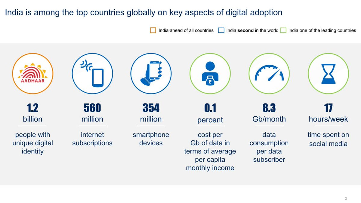 2/ India is among the top countries globally, on key aspects of digital adoption: @GoI_MeitY Report on India's Trillion Dollar Digital Opportunity, being released by Minister @rsprasad today #NASSCOM_TLF #TrillionDollarDigitalEconomy