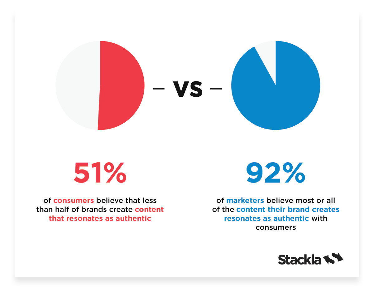 ea169919be ... say less than half of brands create authentic content.  http   ow.ly UJSm50lNZHS  consumerdata  marketingdata  contentmarketingpic. twitter.com QVRHvYSQK3