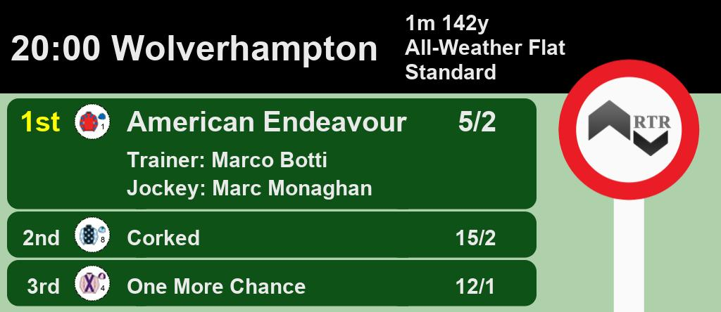 20:00 @WolvesRaces  1st American Endeavour 5/2 2nd Corked 15/2 3rd One More Chance 12/1  A Win for @marcobotti and Marc Monaghan  Full Results here: https://web.ratingtheraces.com/races/2019-02-20/wolverhampton/2000/ … #HorseRacing #Results