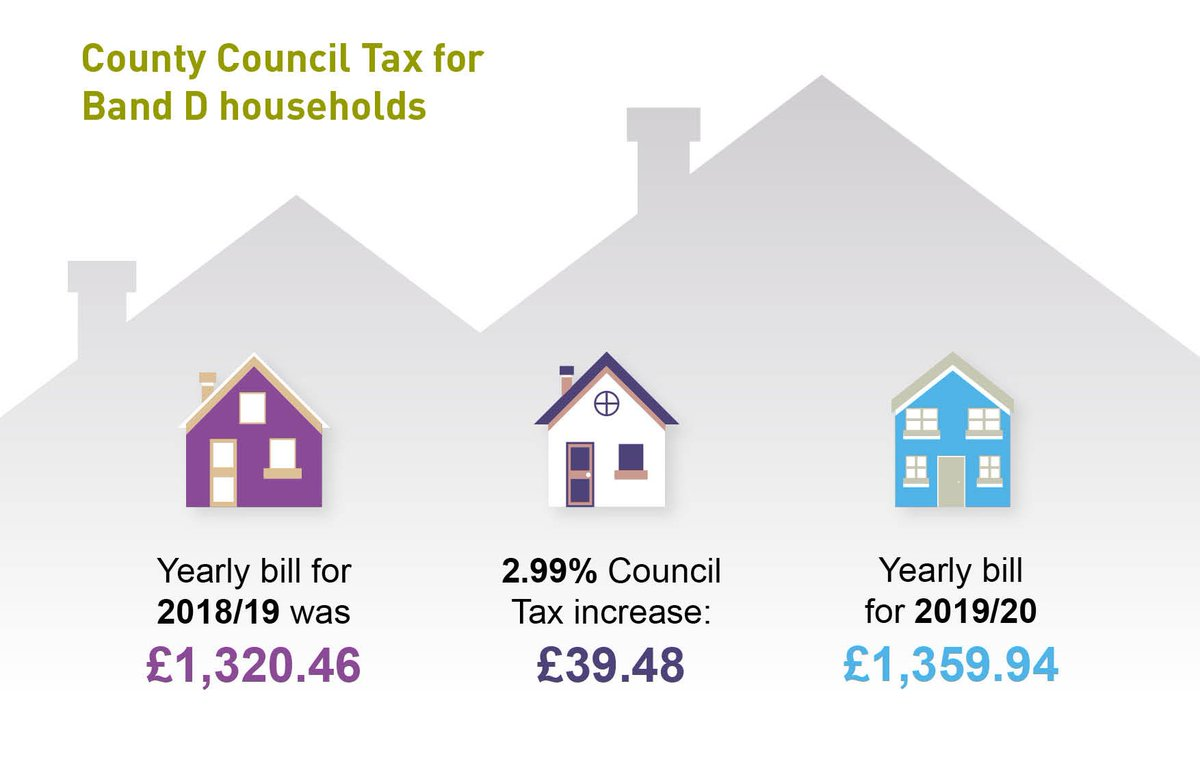 "Hertfordshire County Council on Twitter: ""The yearly council tax bill for  the average Band D households for 2019/20 is £1359.94 – we've raised our  element of your council tax by 2.99%. That's"