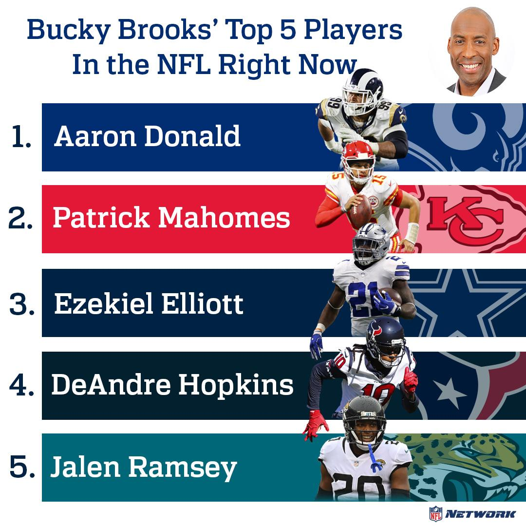 The Top  players in the NFL right now according to @BuckyBrooks!   What does your list look like?<br>http://pic.twitter.com/DnLXfO27Fi
