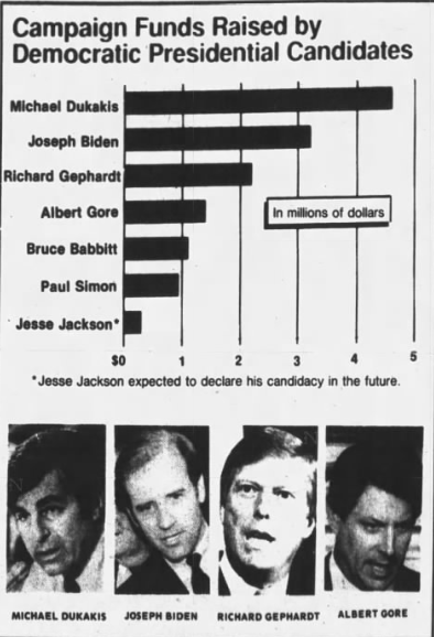 Bernie Sanders raised $6 million in his first 24 hours as a candidate. Here's how much the 1988 Democratic field raised in the first 6 months of that campaign: