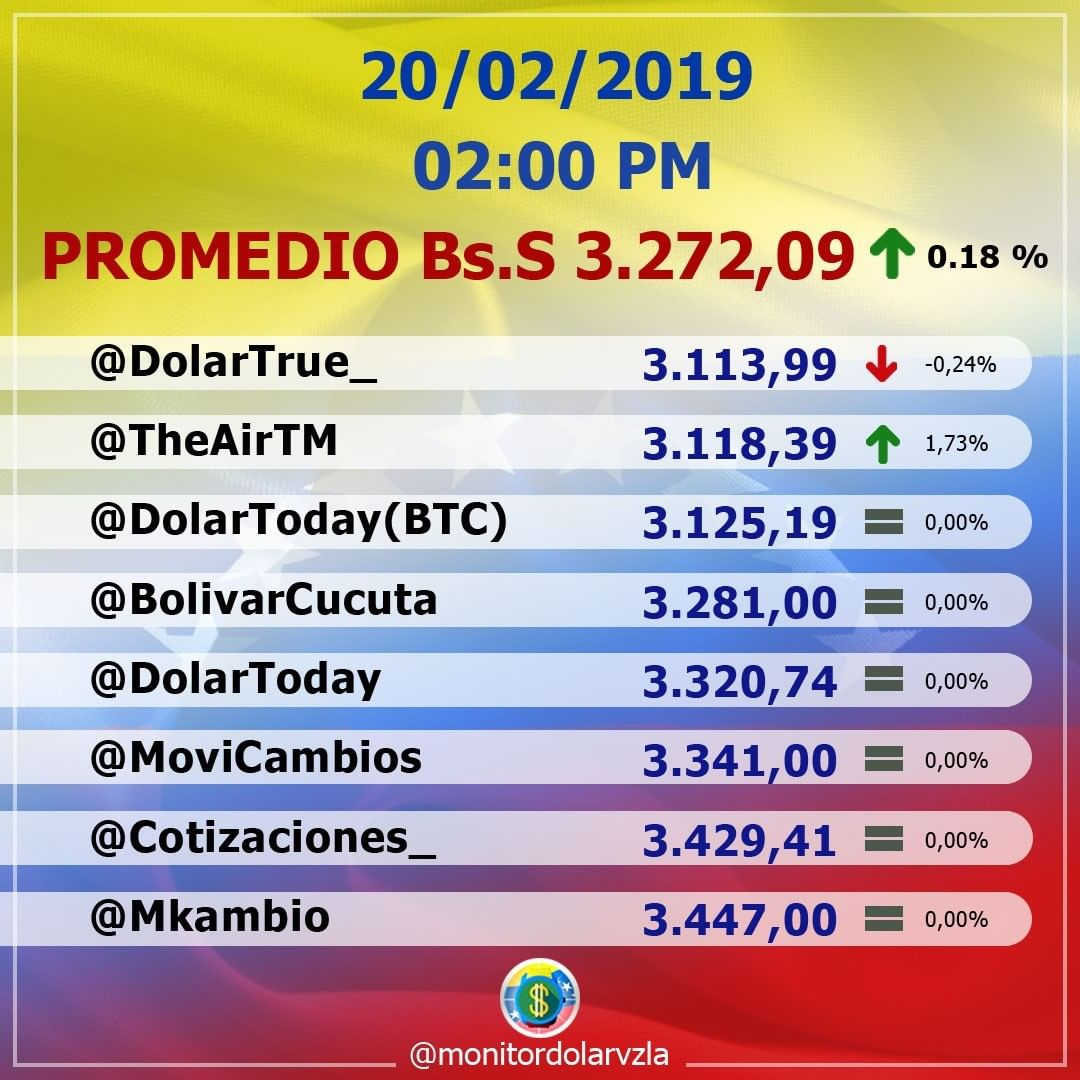 Monitor Dólar Paralelo Venezuela's photo on #dolar
