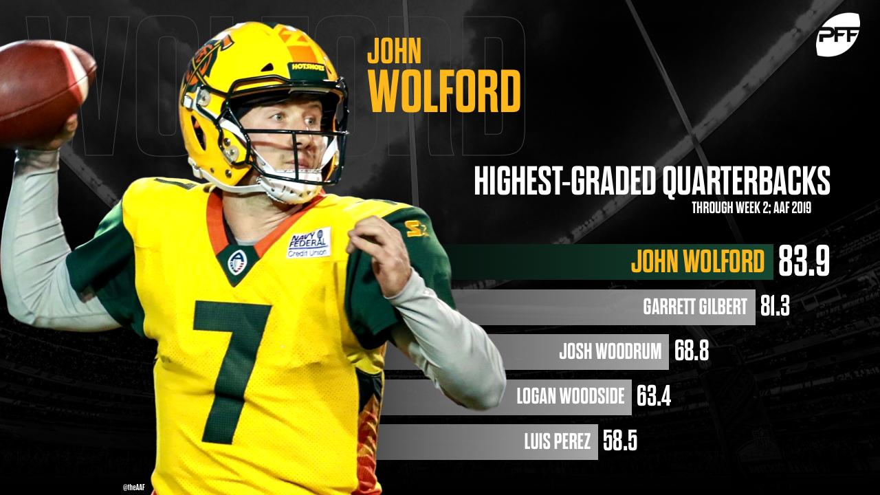 Pff Xfl On Twitter John Wolford Of Arizona Is The Highest Graded Qb In The Aaf Through Two Weeks At 83 9