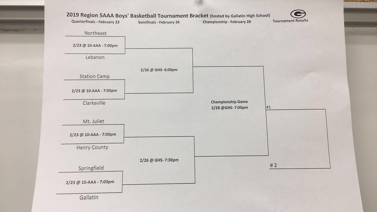 Here is the official bracket for the Region 5AAA Tournament. The Bears play at home Saturday at 7pm vs Henry County. <br>http://pic.twitter.com/2RlRR6sFH2
